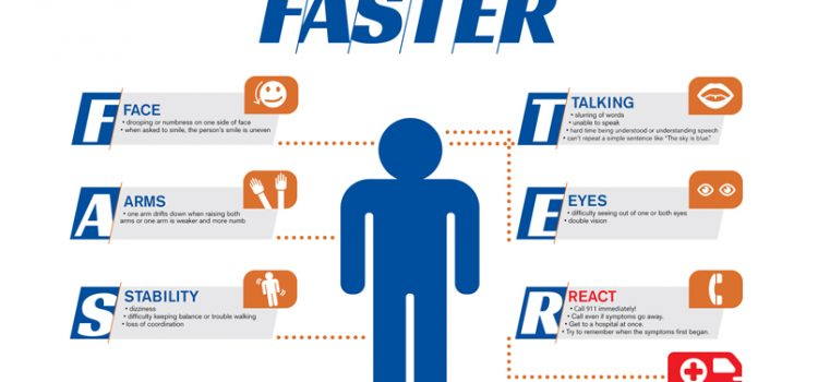 Stroke Symptoms: From FAST to FASTER